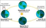 Seasons-earth-orbit-NOAA-ST.jpg