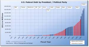 us-federal-debt-by-president-political-party