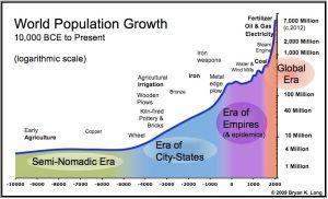 world_population_chart1