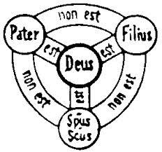 Trinity Theology